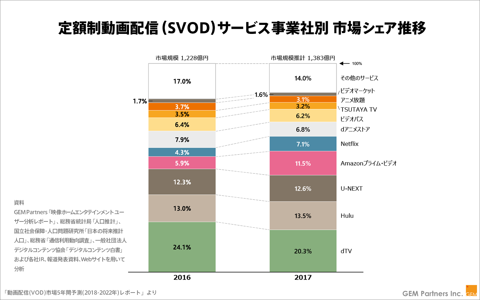 vodシェア推移グラフ